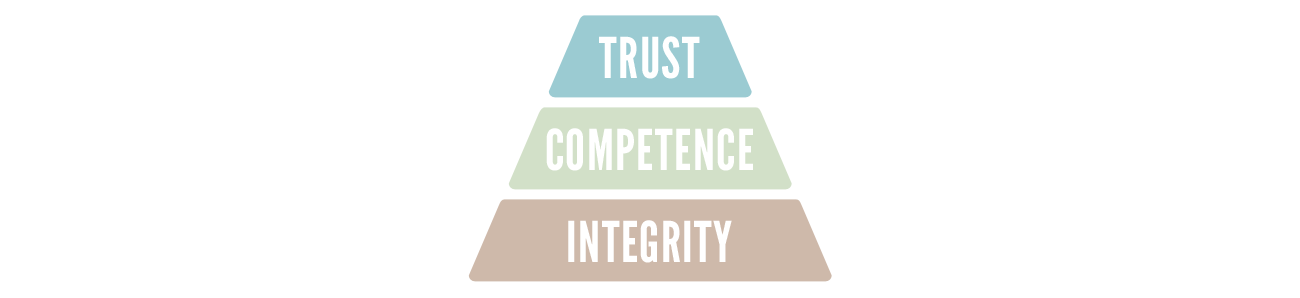 trust competence integrity